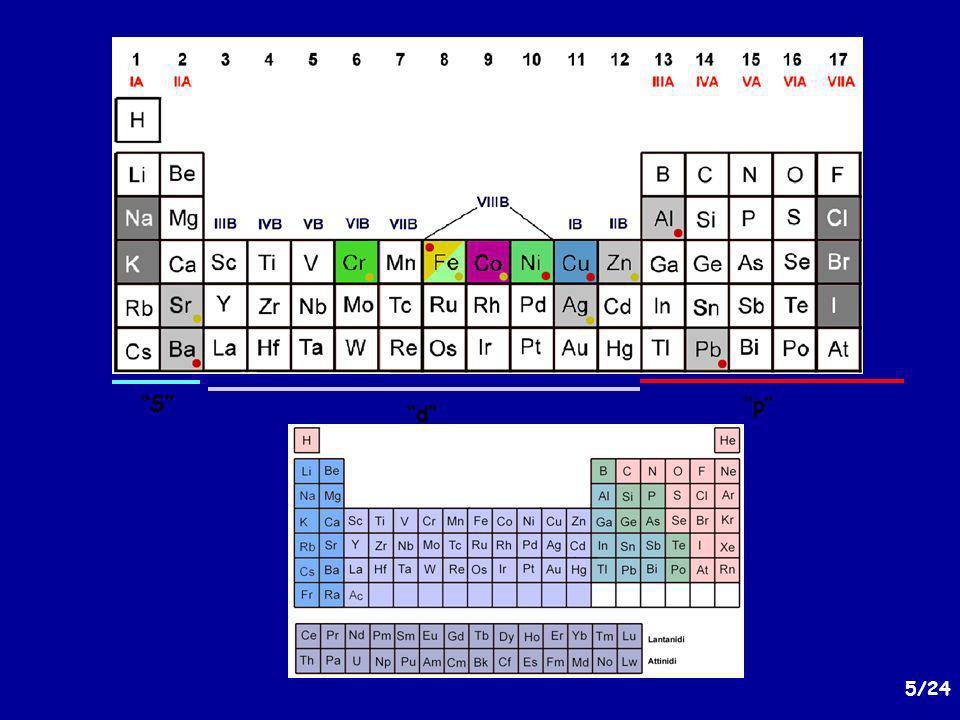 16/24 Cationi bivalenti e argento: Rame(II), piombo(II), bario(II), nichel(II), zinco(II), ferro(II), stronzio(II), cobalto(II) (e lo ione argento(I)) Si osserva la formazione di carbonati secondo il seguente equilibrio: M 2+ (aq) + CO 3 2- MCO 3(s) oppure 2 Ag + + CO 3 2- Ag 2 CO 3(s) Il comportamento dei cationi rispetto agli ioni CARBONATO (CO 3 2- )