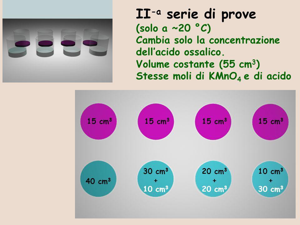 15/17 10 cm 3 + 30 cm 3 15 cm 3 20 cm 3 + 20 cm 3 30 cm 3 + 10 cm 3 40 cm 3 II -a serie di prove (solo a ~20 °C) Cambia solo la concentrazione dellaci