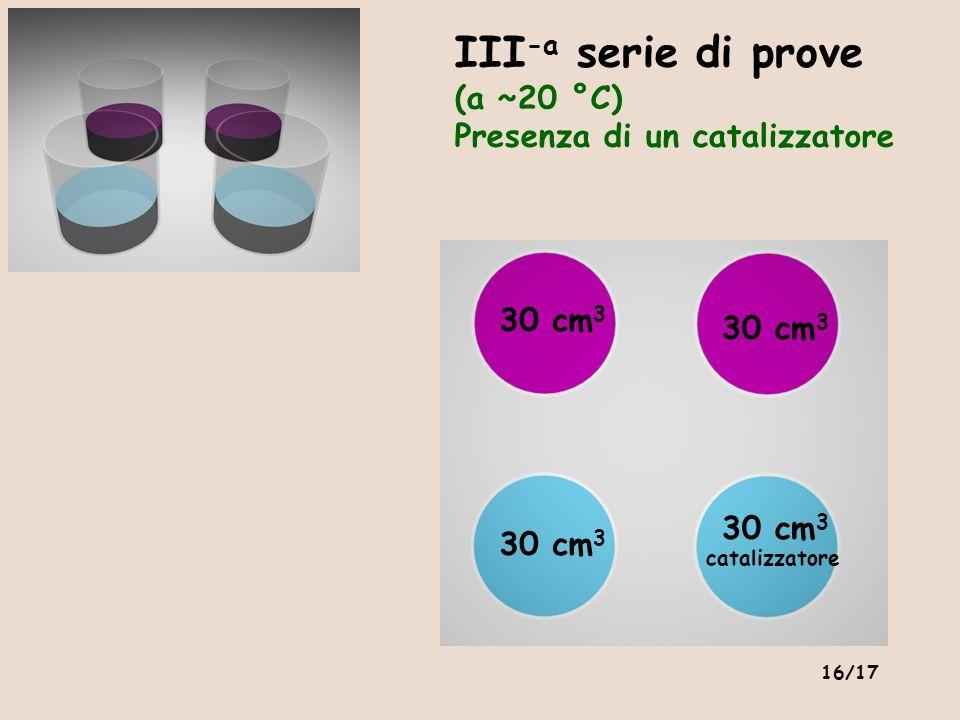 16/17 III -a serie di prove (a ~20 °C) Presenza di un catalizzatore 30 cm 3 catalizzatore