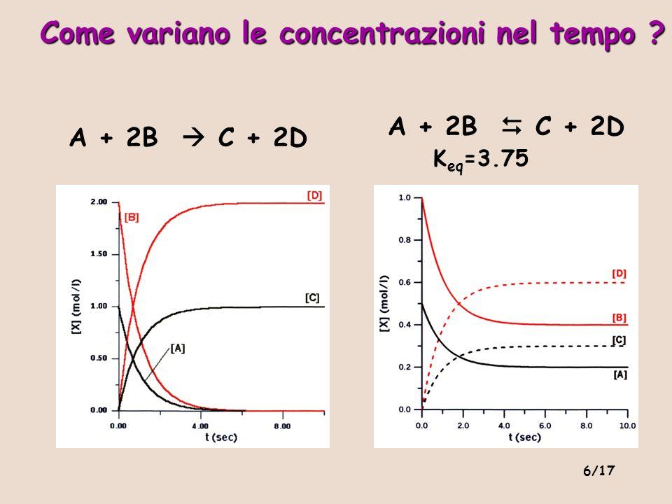 6/17 Come variano le concentrazioni nel tempo ? A + 2B C + 2D A + 2B C + 2D K eq =3.75