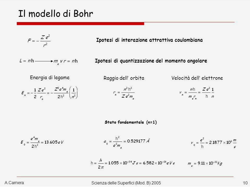 A.Carnera Scienza delle Superfici (Mod. B) 200510 Il modello di Bohr Ipotesi di quantizzazione del momento angolare Ipotesi di interazione attrattiva