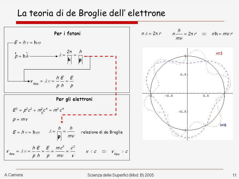 A.Carnera Scienza delle Superfici (Mod. B) 200511 La teoria di de Broglie dell elettrone Per i fotoni Per gli elettroni n=3 n=6 relazione di de Brogli