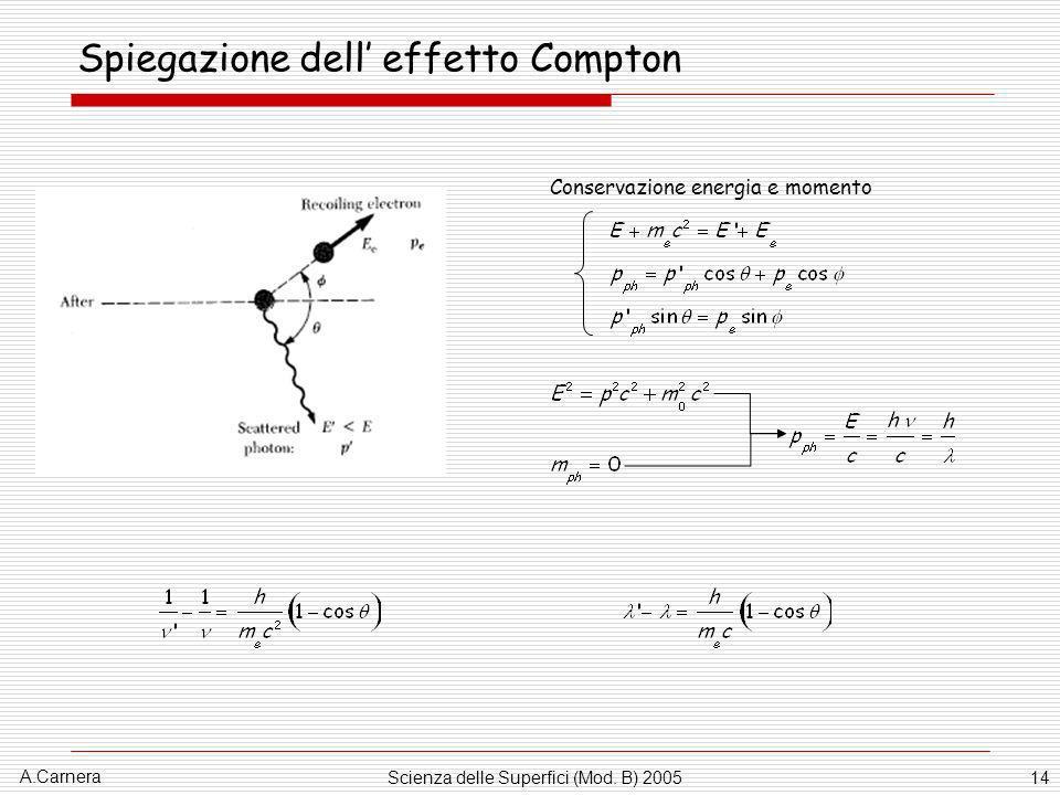 A.Carnera Scienza delle Superfici (Mod. B) 200514 Spiegazione dell effetto Compton Conservazione energia e momento