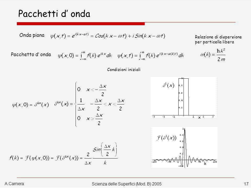 A.Carnera Scienza delle Superfici (Mod. B) 200517 Pacchetti d onda Onda piana Relazione di dispersione per particella libera Pacchetto d onda Condizio
