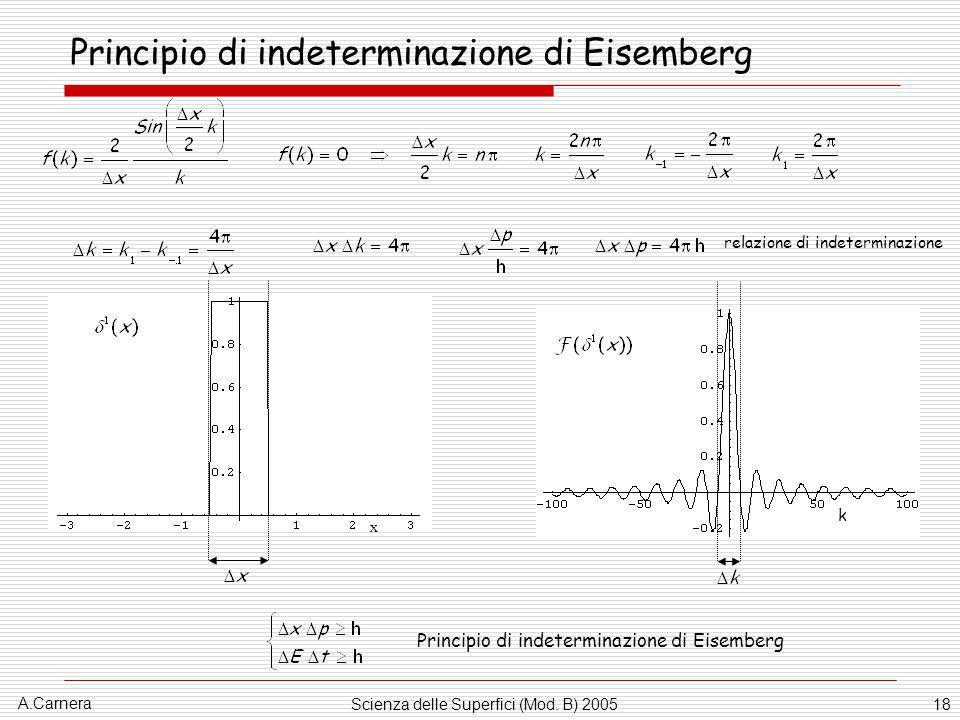 A.Carnera Scienza delle Superfici (Mod. B) 200518 Principio di indeterminazione di Eisemberg x k relazione di indeterminazione Principio di indetermin