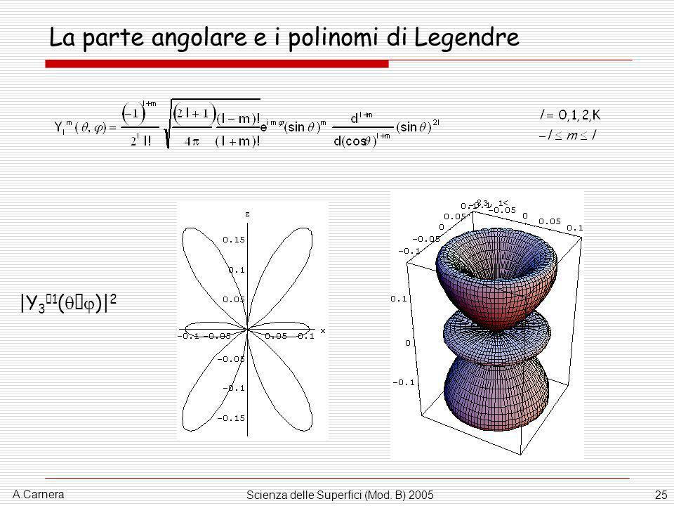 A.Carnera Scienza delle Superfici (Mod. B) 200525 La parte angolare e i polinomi di Legendre |Y 3 1 ( )| 2