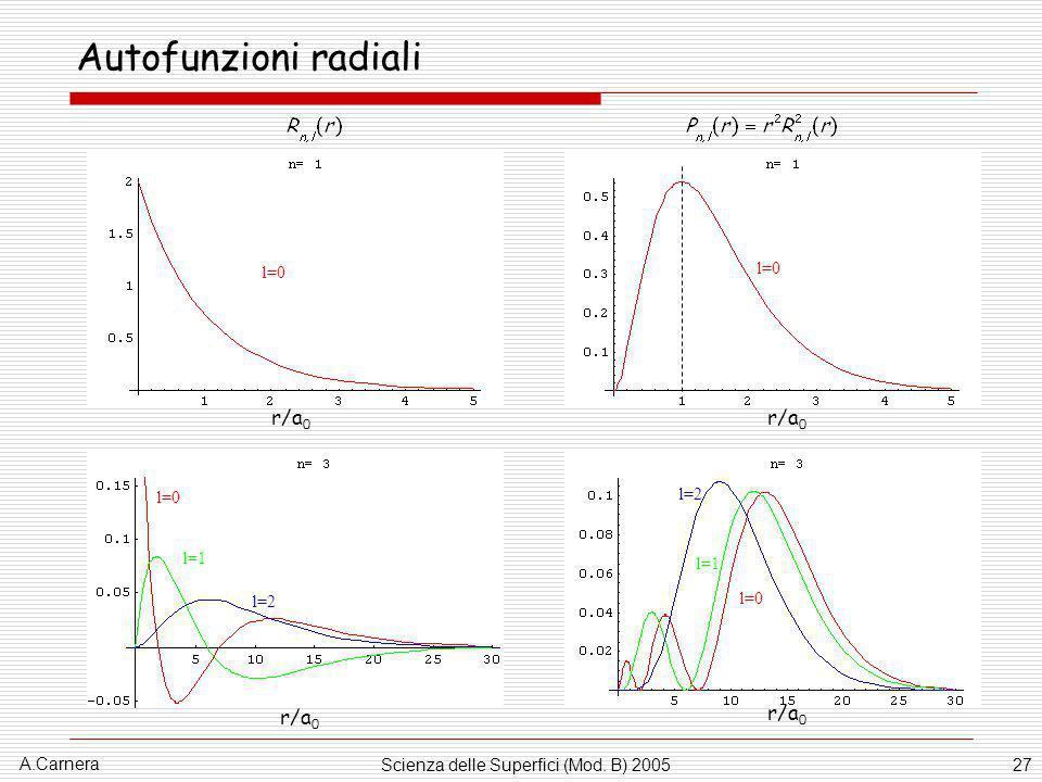 A.Carnera Scienza delle Superfici (Mod. B) 200527 Autofunzioni radiali l=0 r/a 0 l=0 r/a 0 l=0 l=1 l=2 r/a 0 l=0 l=1 l=2 r/a 0