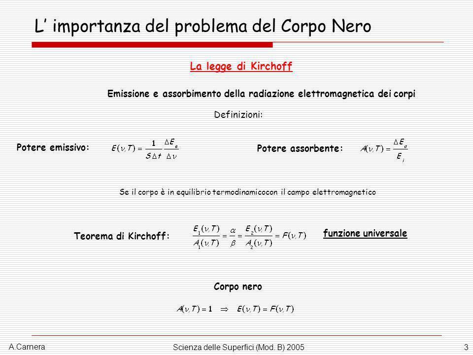 A.Carnera Scienza delle Superfici (Mod. B) 20053 L importanza del problema del Corpo Nero La legge di Kirchoff Emissione e assorbimento della radiazio