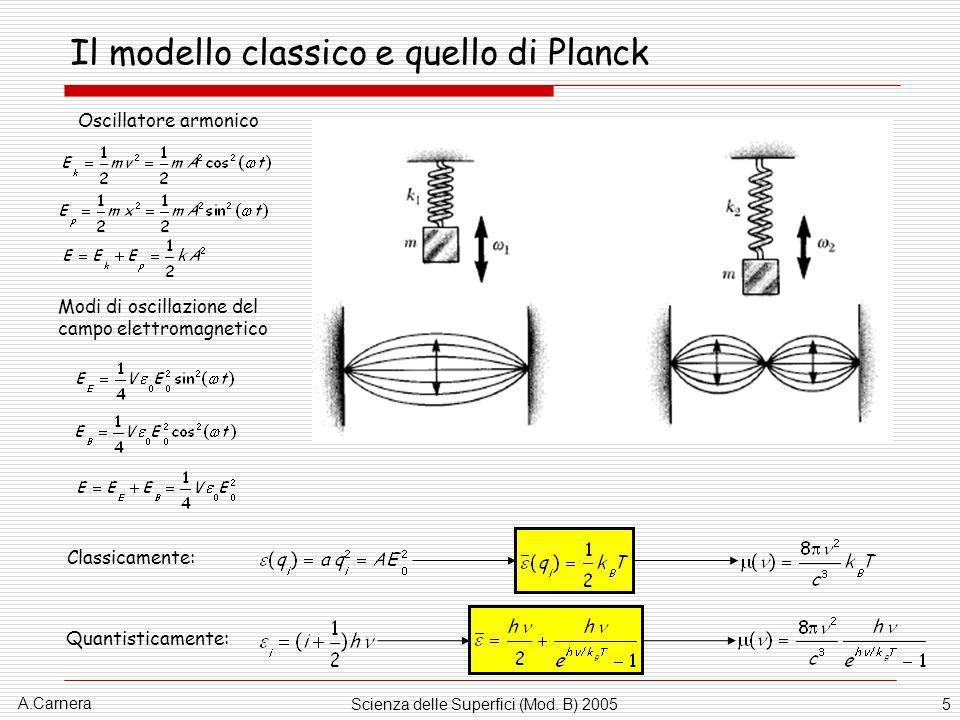 A.Carnera Scienza delle Superfici (Mod. B) 20055 Il modello classico e quello di Planck Oscillatore armonico Modi di oscillazione del campo elettromag