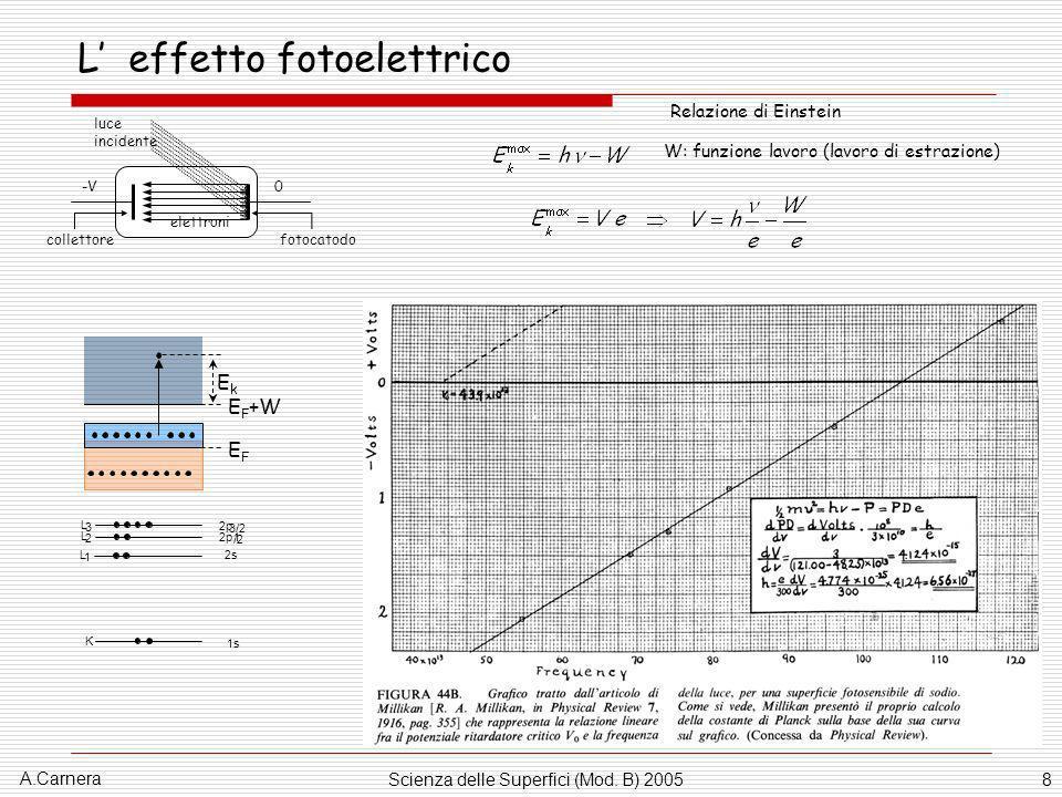 A.Carnera Scienza delle Superfici (Mod. B) 20058 L effetto fotoelettrico -V0 luce incidente elettroni fotocatodocollettore W: funzione lavoro (lavoro