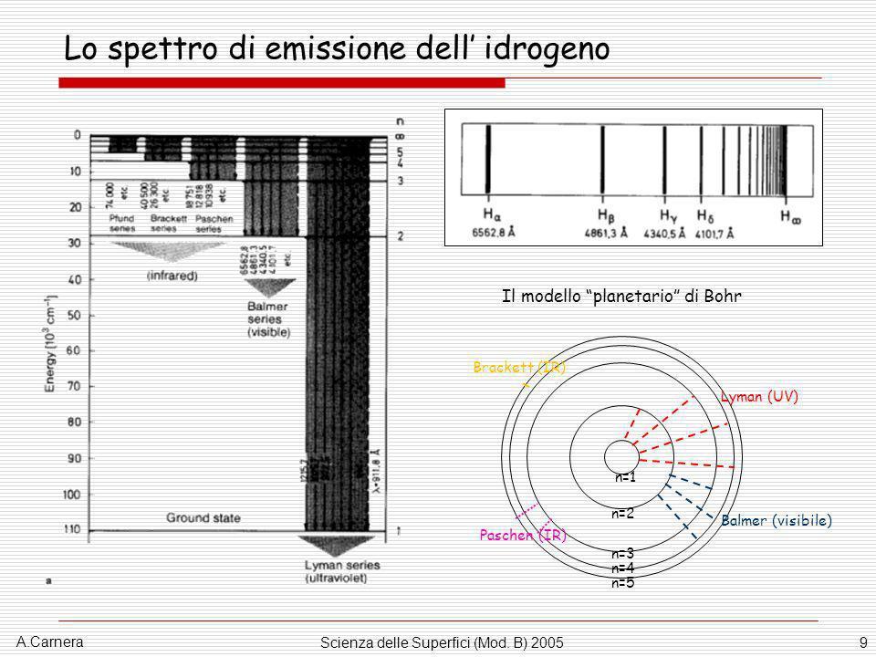 A.Carnera Scienza delle Superfici (Mod. B) 20059 Lo spettro di emissione dell idrogeno Lyman (UV) n=1 n=2 n=3 n=4 n=5 Balmer (visibile) Paschen (IR) B