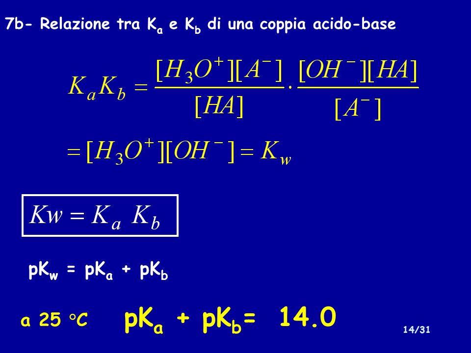 14/31 7b- Relazione tra K a e K b di una coppia acido-base pK w = pK a + pK b a 25 °C pK a + pK b = 14.0