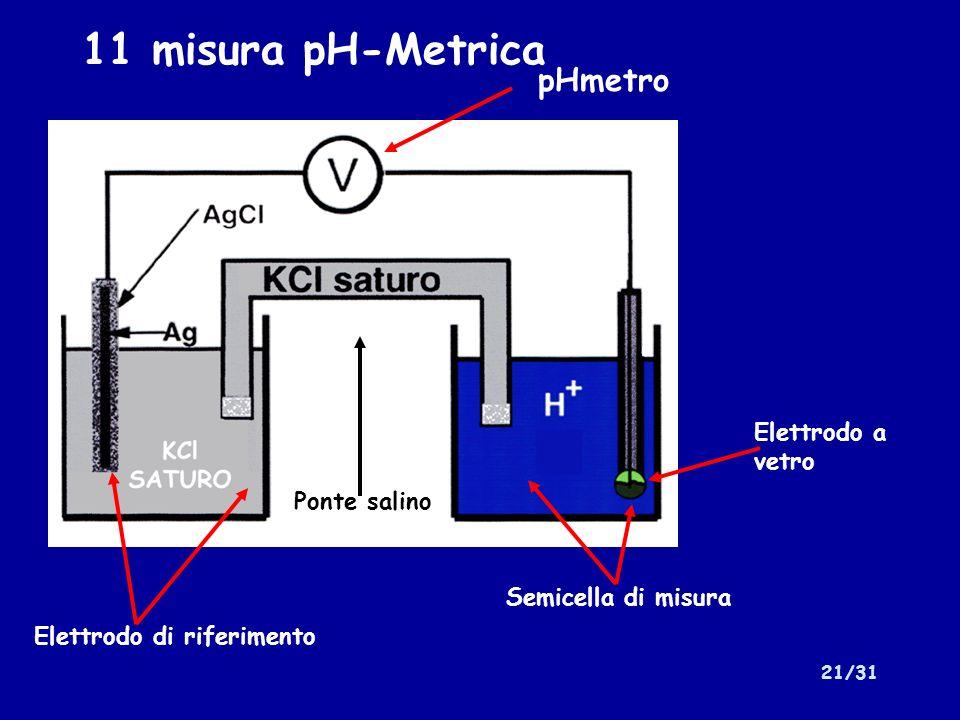 21/31 11 misura pH-Metrica pHmetro Elettrodo di riferimento Ponte salino Semicella di misura Elettrodo a vetro