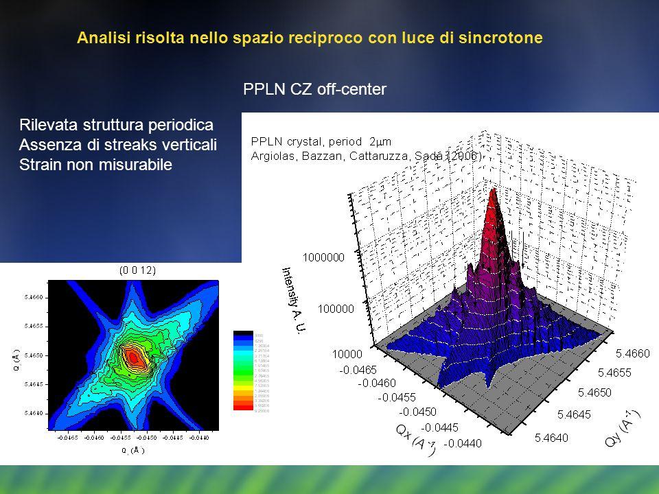 Rilevata struttura periodica Assenza di streaks verticali Strain non misurabile Analisi risolta nello spazio reciproco con luce di sincrotone PPLN CZ