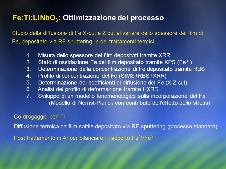 Fe:Ti:LiNbO 3 : Ottimizzazione del processo Co-drogaggio con Ti Studio della diffusione di Fe X-cut e Z cut al variare dello spessore del film di Fe,