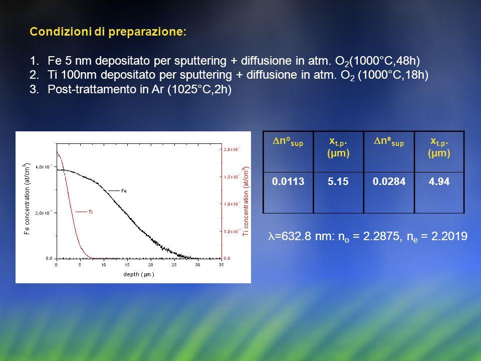 Condizioni di preparazione: 1.Fe 5 nm depositato per sputtering + diffusione in atm. O 2 (1000°C,48h) 2.Ti 100nm depositato per sputtering + diffusion