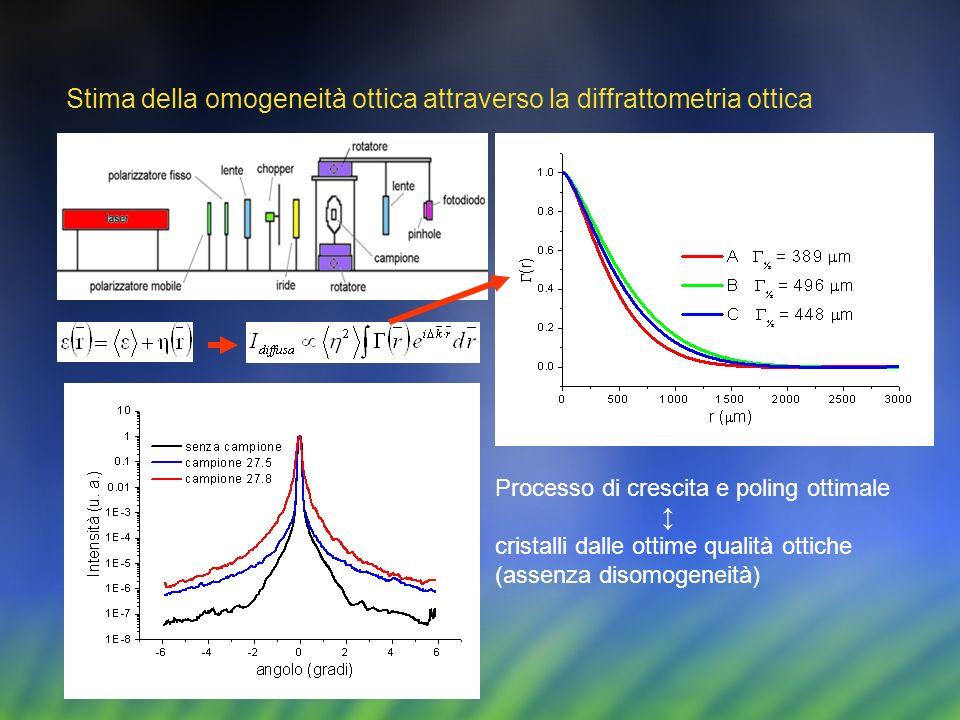 Stima della omogeneità ottica attraverso la diffrattometria ottica Processo di crescita e poling ottimale cristalli dalle ottime qualità ottiche (asse
