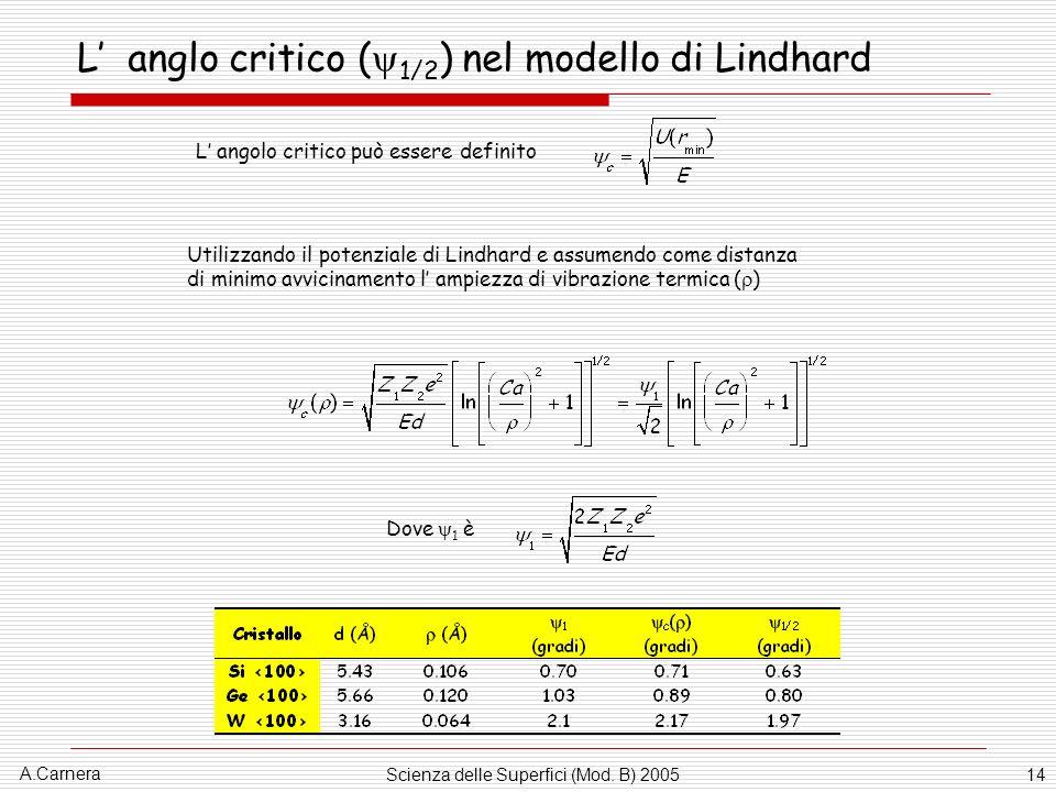 A.Carnera Scienza delle Superfici (Mod. B) 200514 L anglo critico ( 1/2 ) nel modello di Lindhard L angolo critico può essere definito Dove 1 è Utiliz