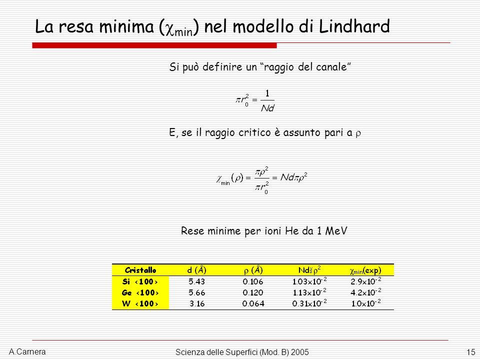 A.Carnera Scienza delle Superfici (Mod. B) 200515 La resa minima ( min ) nel modello di Lindhard Si può definire un raggio del canale E, se il raggio