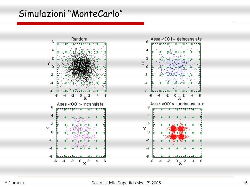 A.Carnera Scienza delle Superfici (Mod. B) 200516 Simulazioni MonteCarlo