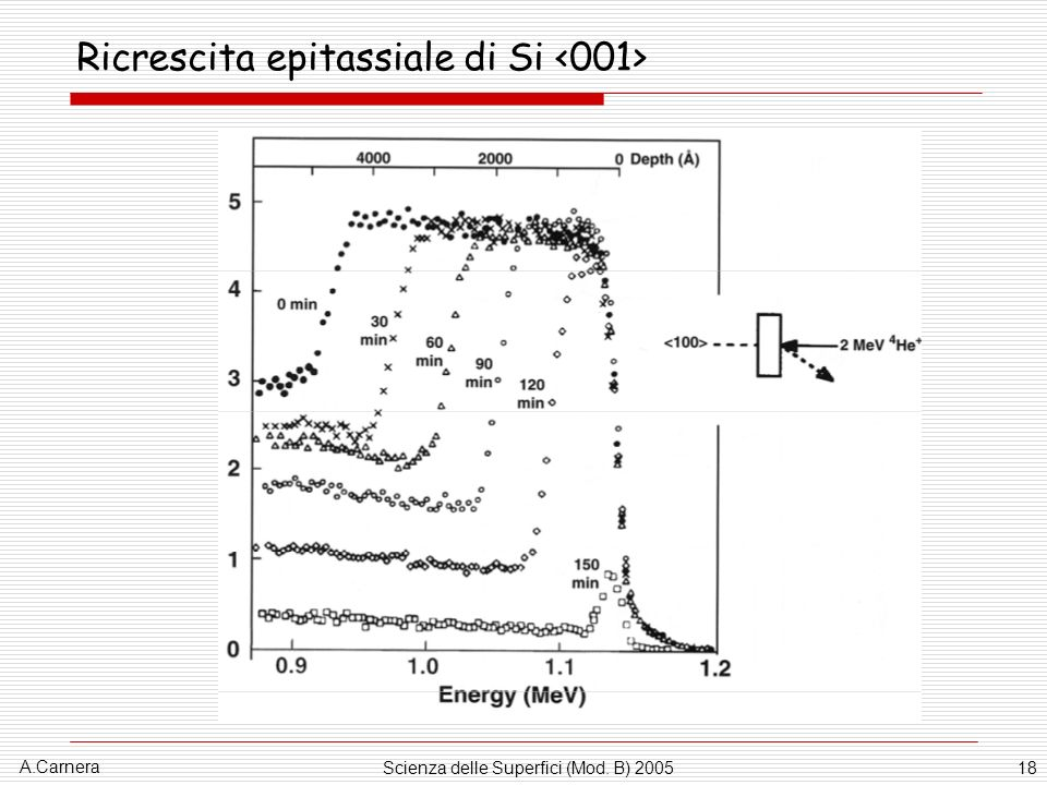 A.Carnera Scienza delle Superfici (Mod. B) 200518 Ricrescita epitassiale di Si