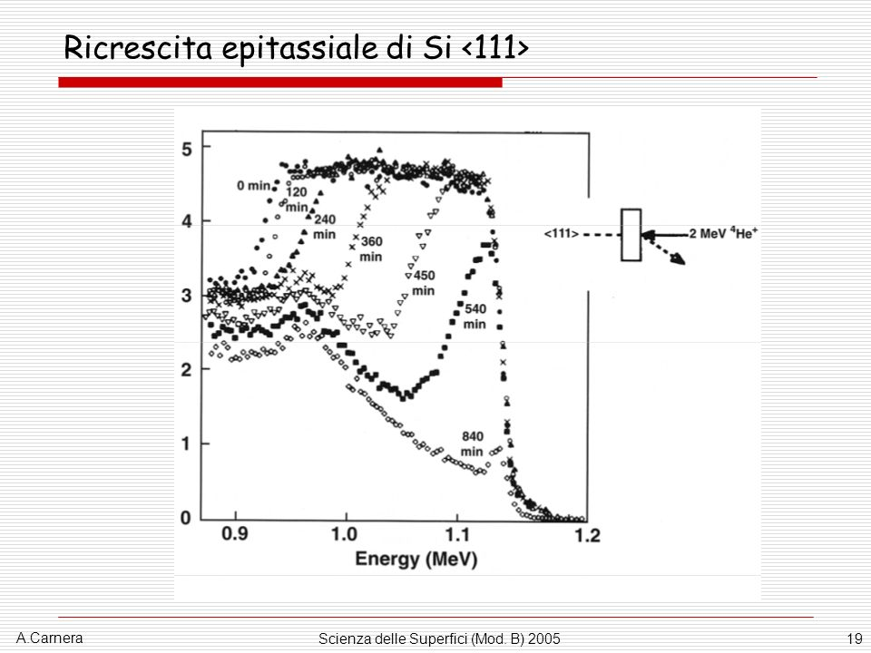 A.Carnera Scienza delle Superfici (Mod. B) 200519 Ricrescita epitassiale di Si
