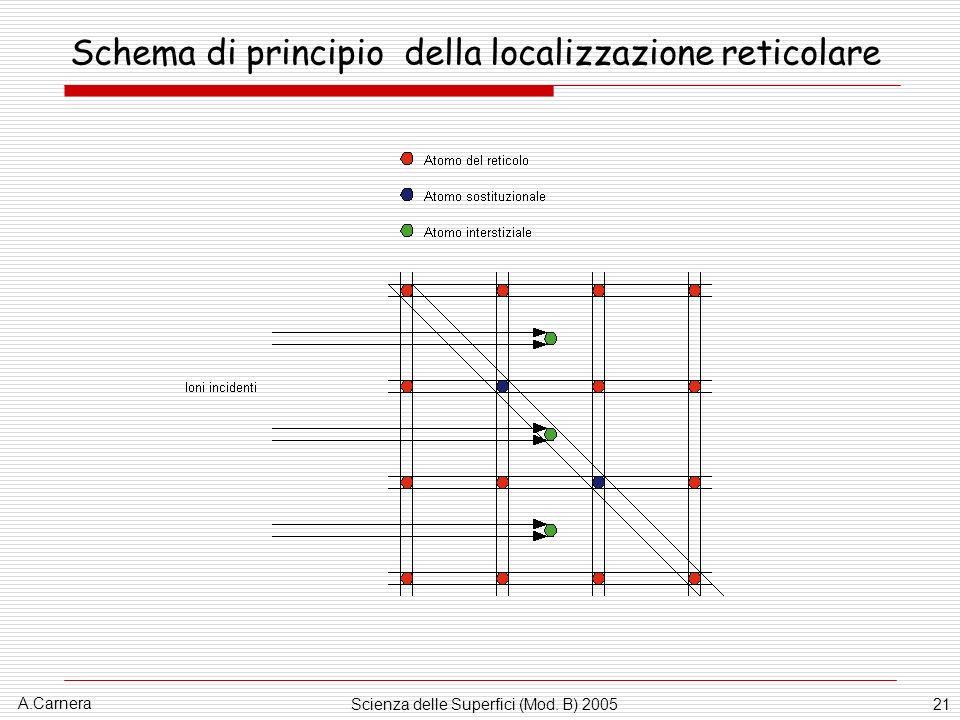 A.Carnera Scienza delle Superfici (Mod. B) 200521 Schema di principio della localizzazione reticolare