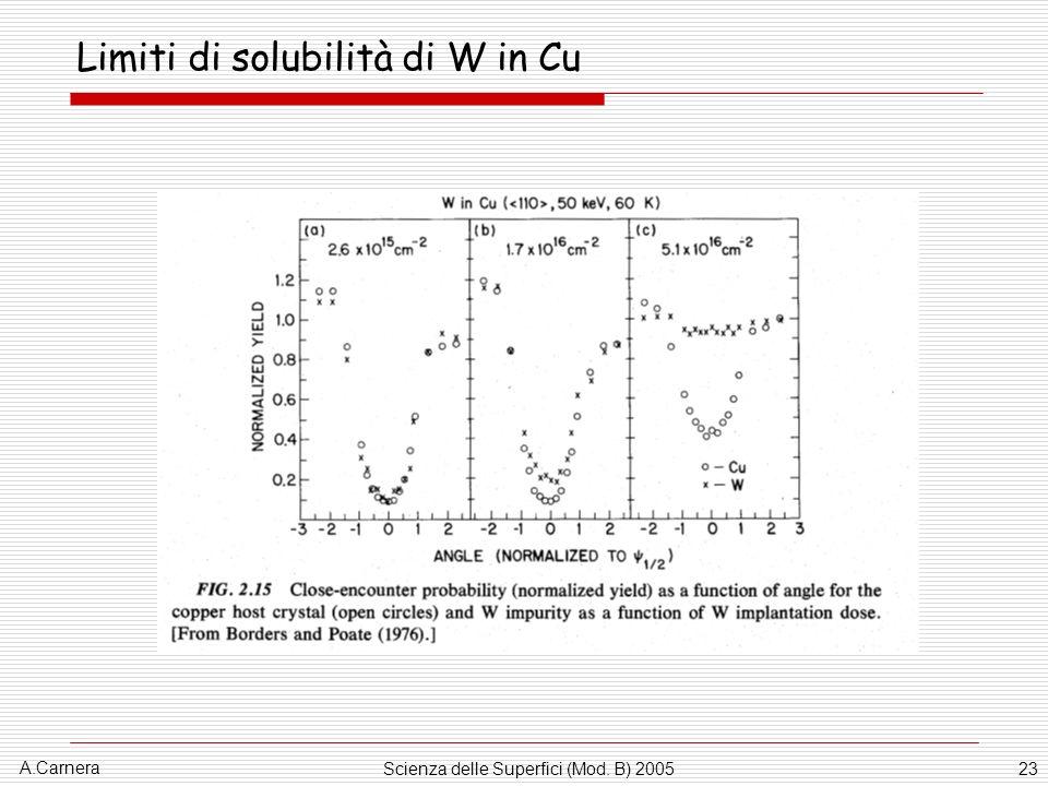 A.Carnera Scienza delle Superfici (Mod. B) 200523 Limiti di solubilità di W in Cu