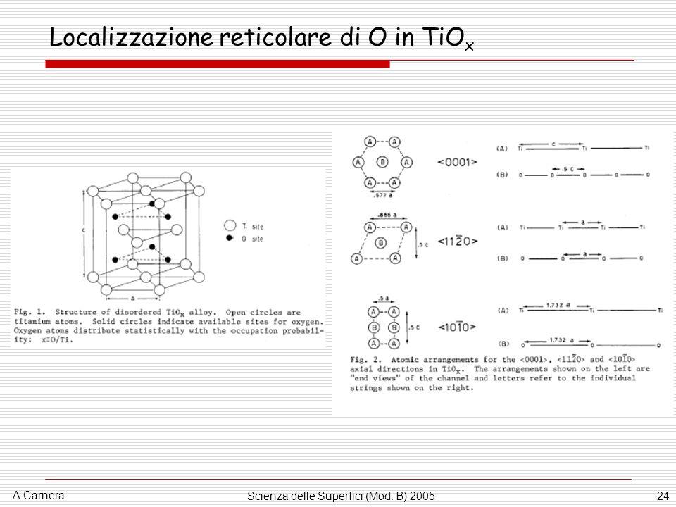 A.Carnera Scienza delle Superfici (Mod. B) 200524 Localizzazione reticolare di O in TiO x