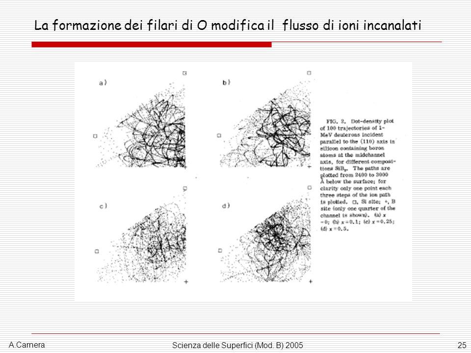A.Carnera Scienza delle Superfici (Mod. B) 200525 La formazione dei filari di O modifica il flusso di ioni incanalati