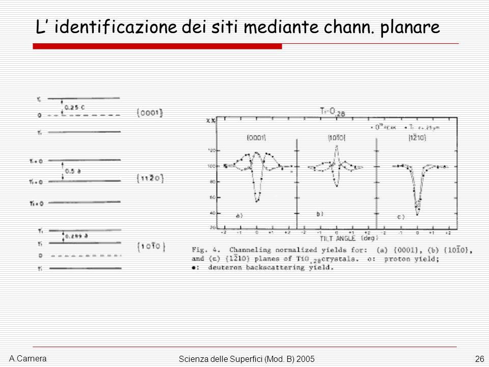 A.Carnera Scienza delle Superfici (Mod. B) 200526 L identificazione dei siti mediante chann. planare