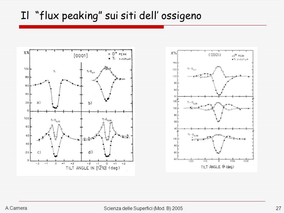 A.Carnera Scienza delle Superfici (Mod. B) 200527 Il flux peaking sui siti dell ossigeno