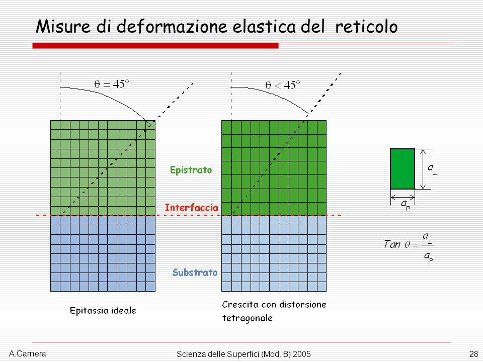A.Carnera Scienza delle Superfici (Mod. B) 200528 Misure di deformazione elastica del reticolo