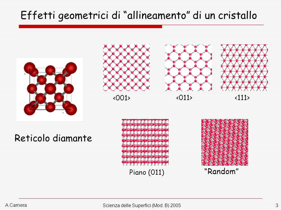 A.Carnera Scienza delle Superfici (Mod. B) 20053 Effetti geometrici di allineamento di un cristallo Random Piano (011) Reticolo diamante