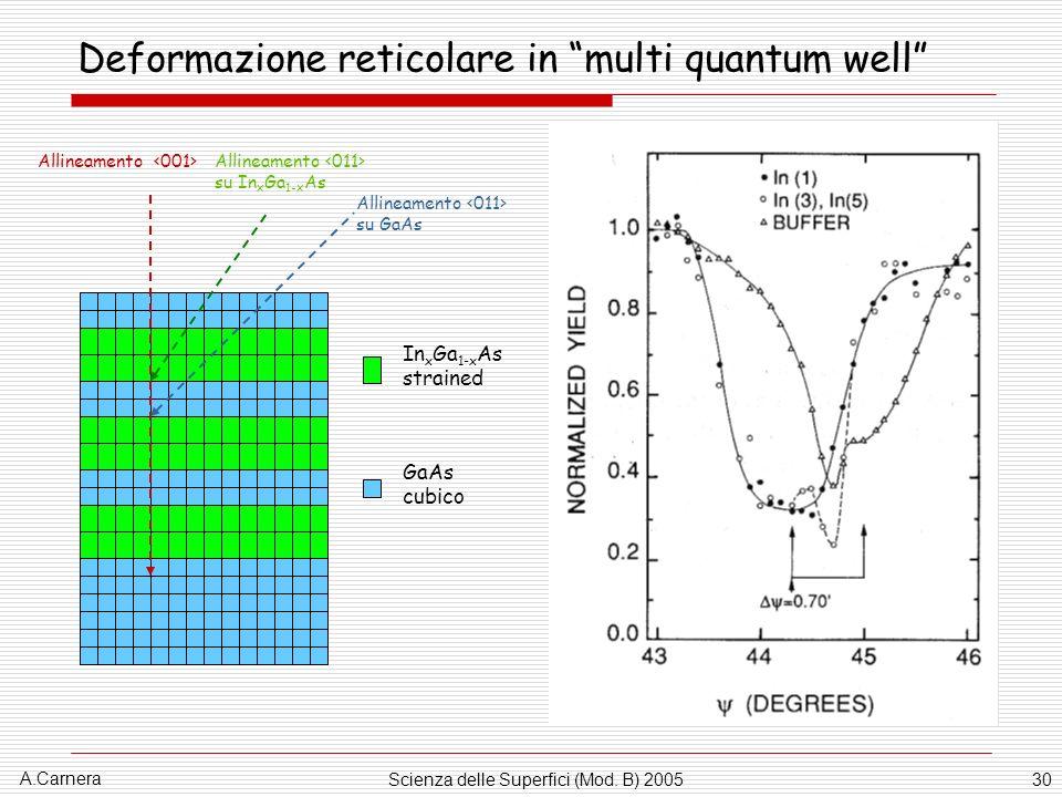 A.Carnera Scienza delle Superfici (Mod. B) 200530 Deformazione reticolare in multi quantum well In x Ga 1-x As strained GaAs cubico Allineamento Allin