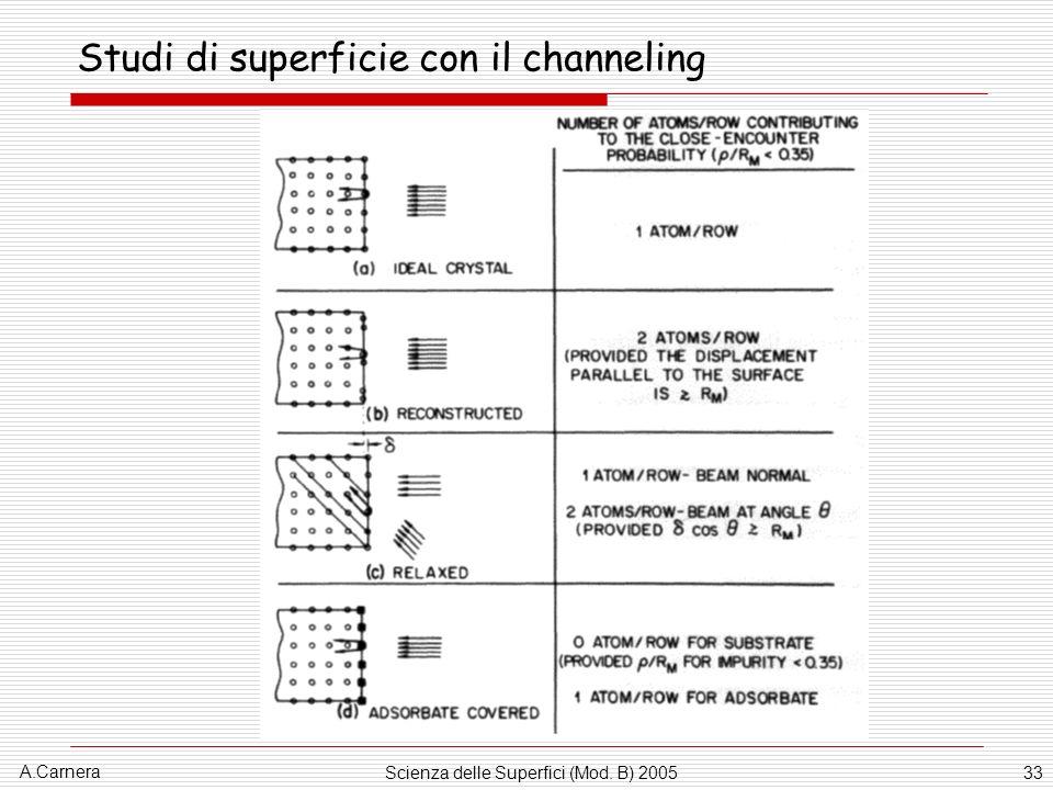 A.Carnera Scienza delle Superfici (Mod. B) 200533 Studi di superficie con il channeling