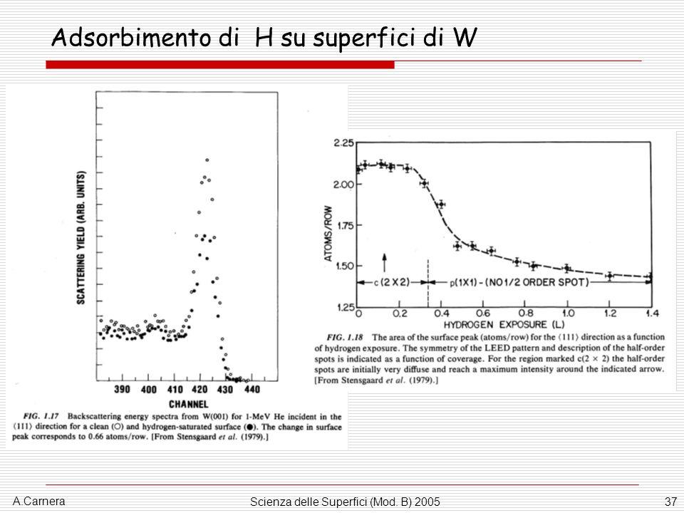 A.Carnera Scienza delle Superfici (Mod. B) 200537 Adsorbimento di H su superfici di W