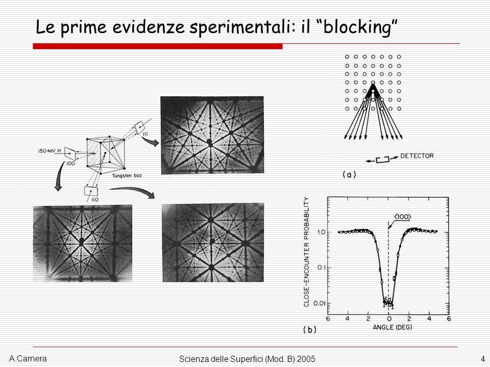A.Carnera Scienza delle Superfici (Mod. B) 20054 Le prime evidenze sperimentali: il blocking