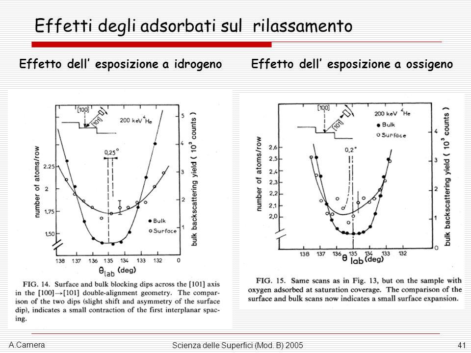 A.Carnera Scienza delle Superfici (Mod. B) 200541 Effetti degli adsorbati sul rilassamento Effetto dell esposizione a idrogeno Effetto dell esposizion