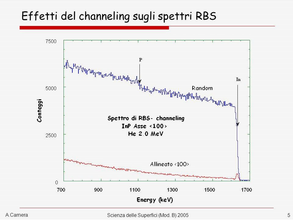 A.Carnera Scienza delle Superfici (Mod. B) 200536 Teoria ed esperimenti