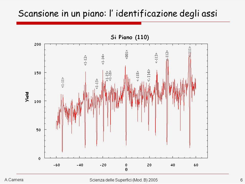 A.Carnera Scienza delle Superfici (Mod. B) 20057 Scansione azimutale: l identificazione dei piani