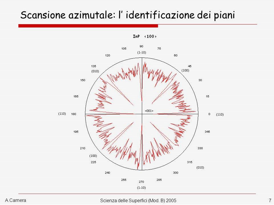 A.Carnera Scienza delle Superfici (Mod. B) 200538 Pre-melting del Piombo
