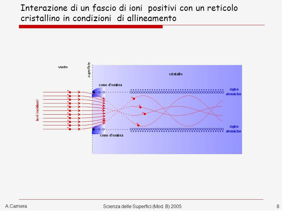 A.Carnera Scienza delle Superfici (Mod. B) 20058 Interazione di un fascio di ioni positivi con un reticolo cristallino in condizioni di allineamento