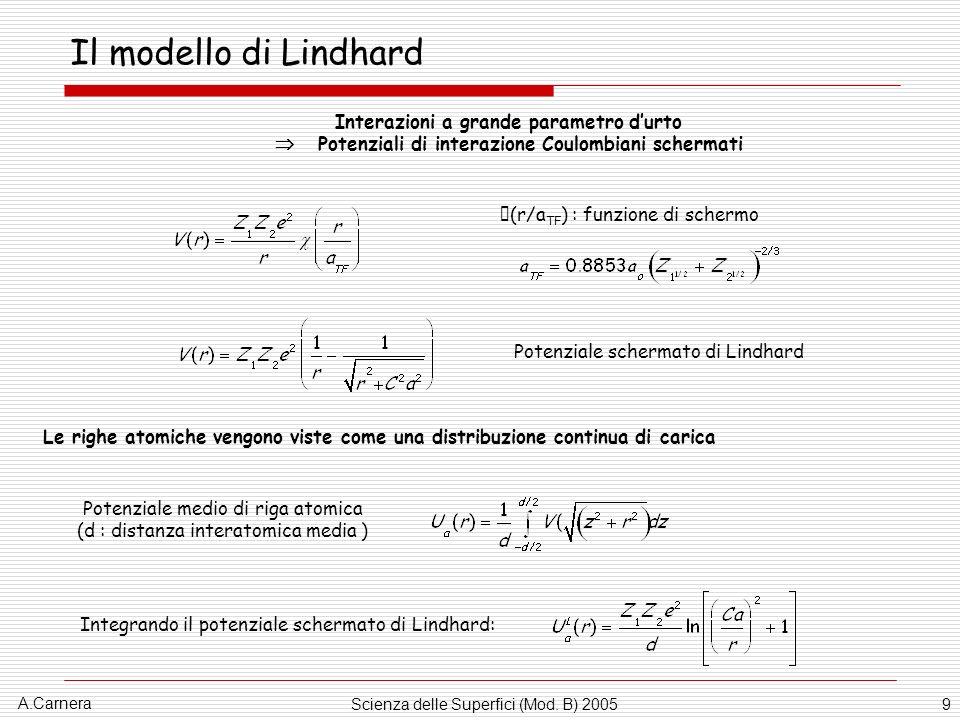 A.Carnera Scienza delle Superfici (Mod. B) 20059 Il modello di Lindhard Interazioni a grande parametro durto Potenziali di interazione Coulombiani sch
