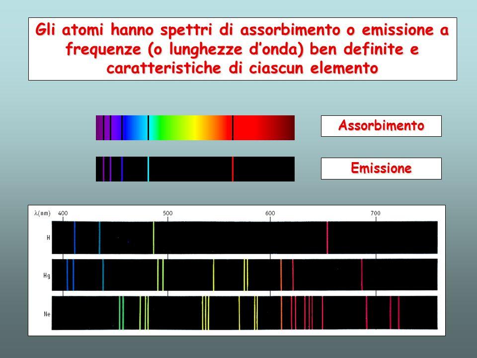Gli atomi hanno spettri di assorbimento o emissione a frequenze (o lunghezze donda) ben definite e caratteristiche di ciascun elemento Assorbimento Em
