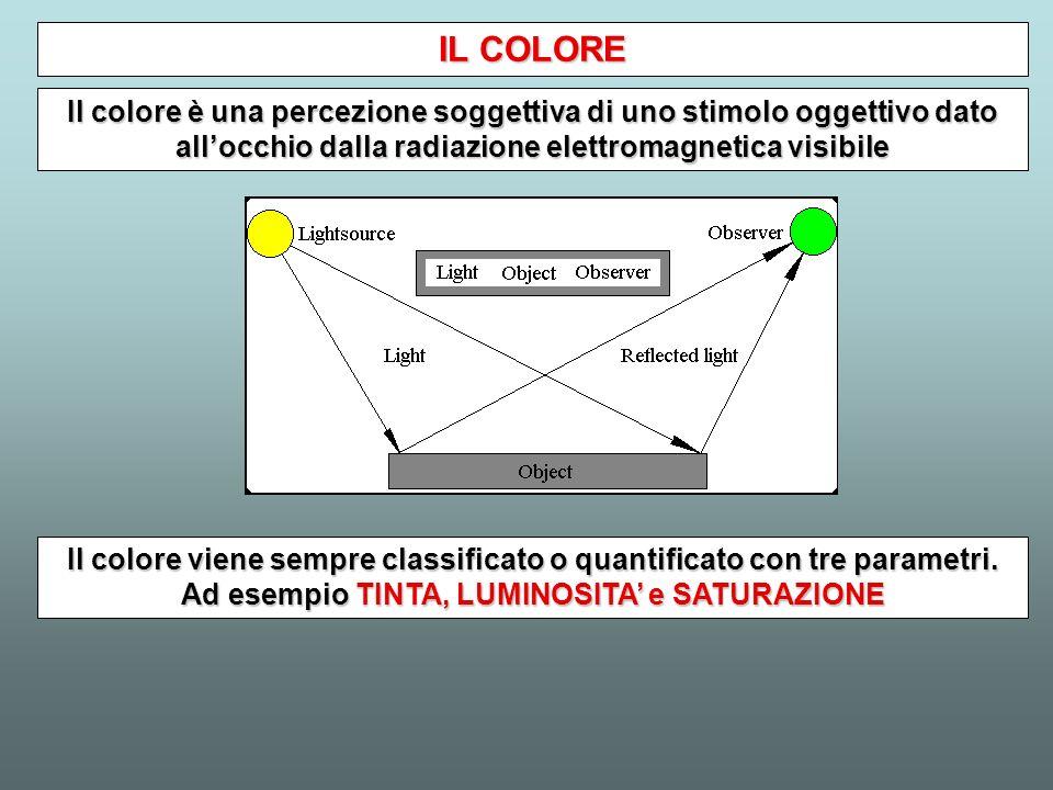Il colore è una percezione soggettiva di uno stimolo oggettivo dato allocchio dalla radiazione elettromagnetica visibile IL COLORE Il colore viene sem