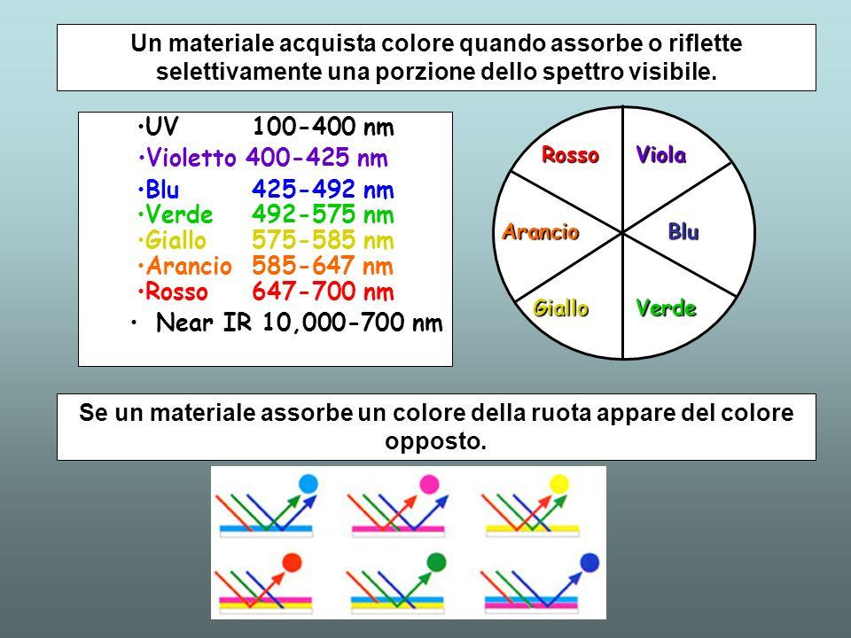 Un materiale acquista colore quando assorbe o riflette selettivamente una porzione dello spettro visibile. UV 100-400 nm Violetto 400-425 nm Blu 425-4