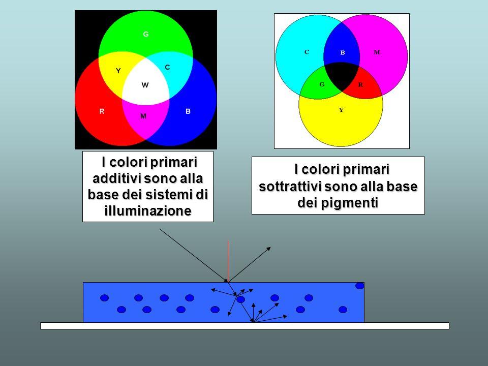 I colori primari additivi sono alla base dei sistemi di illuminazione I colori primari additivi sono alla base dei sistemi di illuminazione I colori p