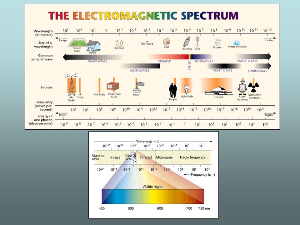 Un raggio di luce che incontra un materiale può subire diverse modificazioni Riflessione Rifrazione Assorbimento Diffusione