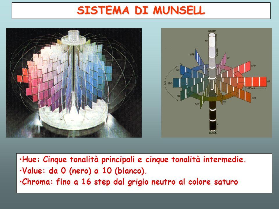 SISTEMA DI MUNSELL Hue: Cinque tonalità principali e cinque tonalità intermedie. Value: da 0 (nero) a 10 (bianco). Chroma: fino a 16 step dal grigio n